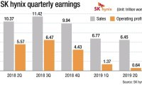 SK hynix Q3 profit likely to plunge