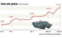 POSCO, Hyundai Steel hit by soaring iron ore prices