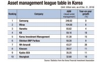 Major asset managers growing through investment diversification