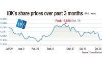 Will IBK share price continue on downward path?