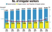 No. of irregular workers hits record 7.48 million