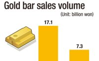 Investors flock to gold, silver amid growing market uncertainties
