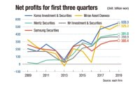 Major brokerages post earnings surprise in Q3