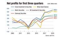 Major brokerages post earnings surprise in Q3