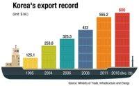 Korea's exports surpass $600 bil.