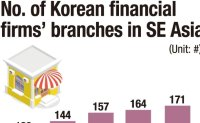 Korean banks struggle to secure workers in SE Asia