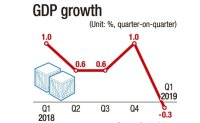 Economy contracts 0.3% in first quarter