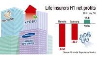 Kyobo reports singular performance amid downturn