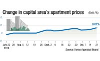 CSAT expansion feared to inflate bubble in Gangnam