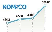 KOMSCO enjoys record sales of W524.6 bil.