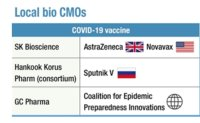 Korea emerging as Asia's vaccine hub