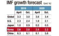 IMF cuts Korea's 2019 growth outlook to 2.0%