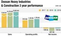Doosan Heavy struggling to stay afloat