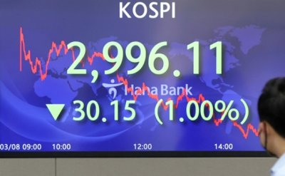 Seoul stocks fall under 3,000 amid renewed inflation concerns