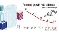 Korea's growth potential on downward spiral