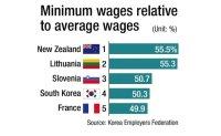 Korea's minimum wage fourth highest among OECD countries: KEF
