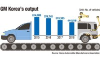 GM Korea set to increase imports, reduce local output