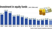 Investment in equity funds halved in 11 years