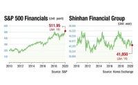 Regulations hamper growth of Korean financial stocks