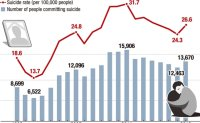 Suicide rate jumps amid downturn