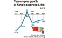 Korea's exports to China dip amid virus spread
