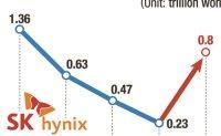 SK hynix records W800 bil. profit for 1Q
