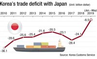 Korea's trade deficit with Japan totals $604.6 billion