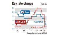 Fed's decision gives Bank of Korea more leeway