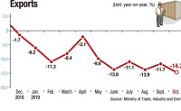 Exports dip sharpest in 45 months in Oct.
