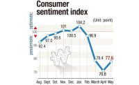 Consumer sentiment bounces back on disaster relief fund