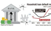Provincial banks suffer rising bad loans