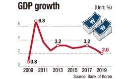 Korean economy suffers worst growth in 10 years