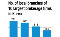 Brokerages, banks shut down branches amid pandemic