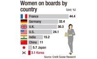 Korea at rock bottom in ratio of women on boards