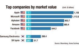 Samsung, SK hynix rank in global top 500