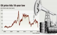 Low oil prices more bane than boon to Korea