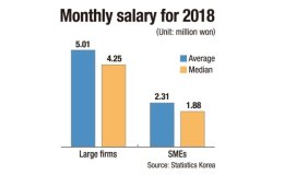 SME workers earn less than half of conglomerate employees