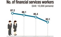 No. of financial service workers drops 40,000 over 3 years