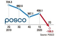 POSCO expects climb after Q2 low