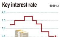 Bank of Korea revises up Korea's growth target