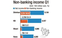 Non-banking growth solidifies Shinhan's leadership