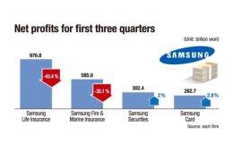 Samsung insurance affiliates tumble in Q3