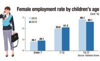 Over half of women with preschoolers unemployed