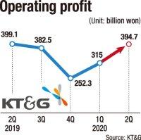 KT&G begins export of e-cigarette device
