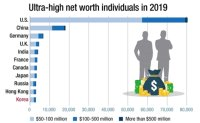 Korea ranks 11th in no. of ultra-rich
