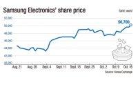 Analysts remain bullish on Samsung Electronics