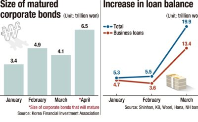 Specter of liquidity crisis haunts Korean firms, banks