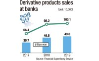 Sales of high-risk derivatives nearly double over 2 years