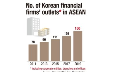 No. of Korean financial firms' outlets in ASEAN soaring