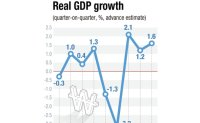 Korea posts faster-than-expected recovery in Q1